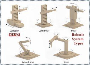 Avrasya Robot Tipleri